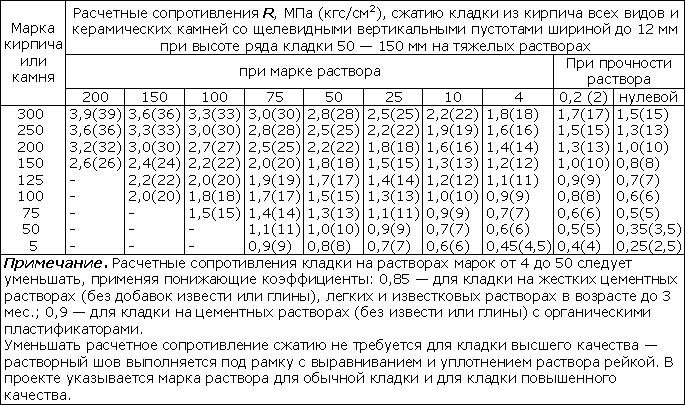 холовбет таблица расчета тб тм