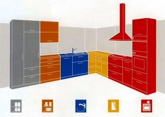 Dapur Kecil Dapur Diatur Oleh Tangan Sendiri Perancangan